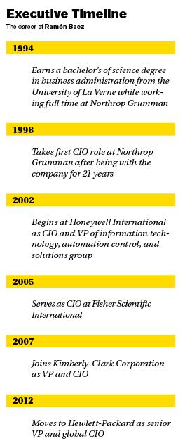 Executive Timeline