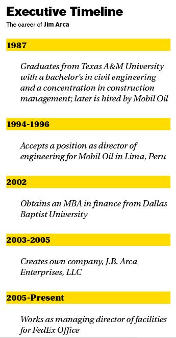 Executive Timeline sidebar
